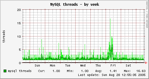 MySQL threads