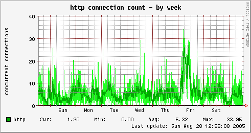 HTTP connection count
