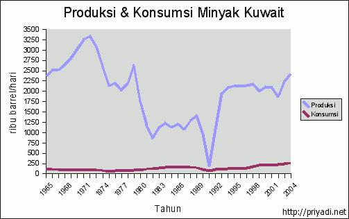 Produksi dan Konsumsi Minyak Kuwait