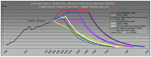 Peak Oil Prediction