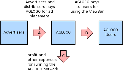 AGLOCO cash flow analysis