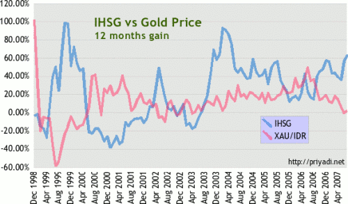 IHSG vs Emas Gain 12 bulan